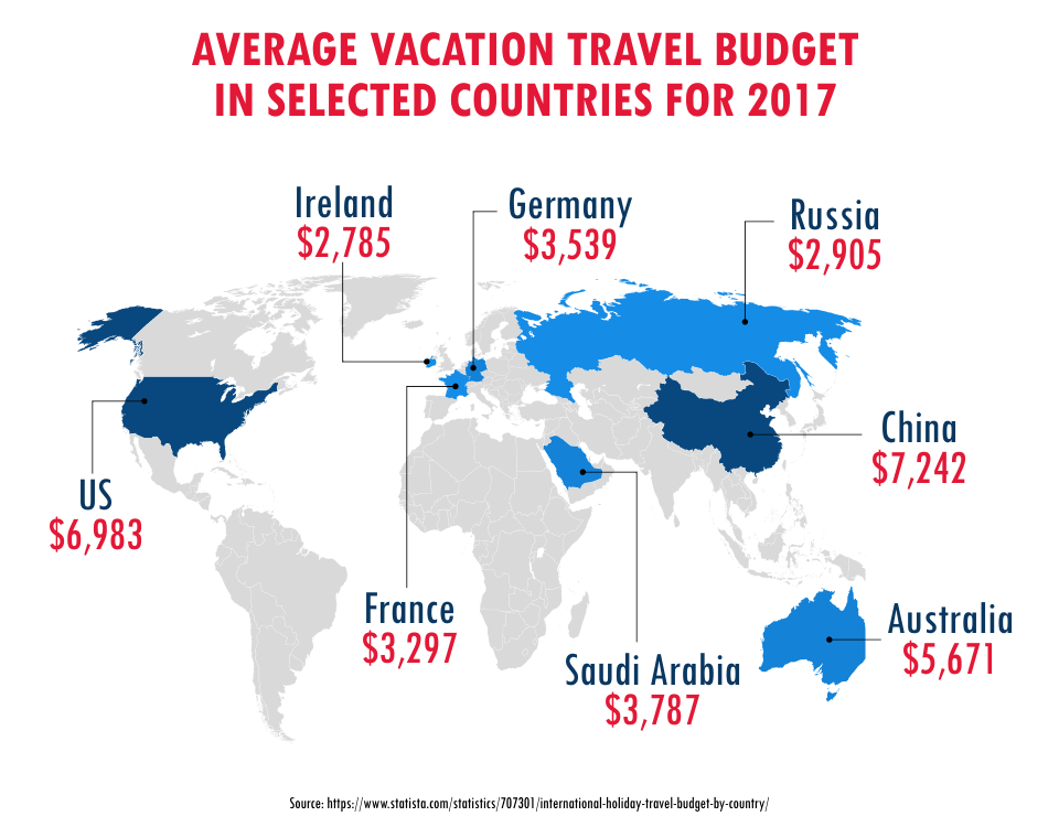 Average Vacation Travel Budget In Selected Countries for 2017