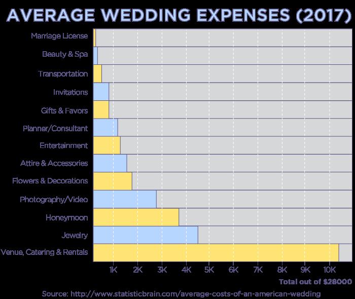 Average Wedding Expenses (2017)