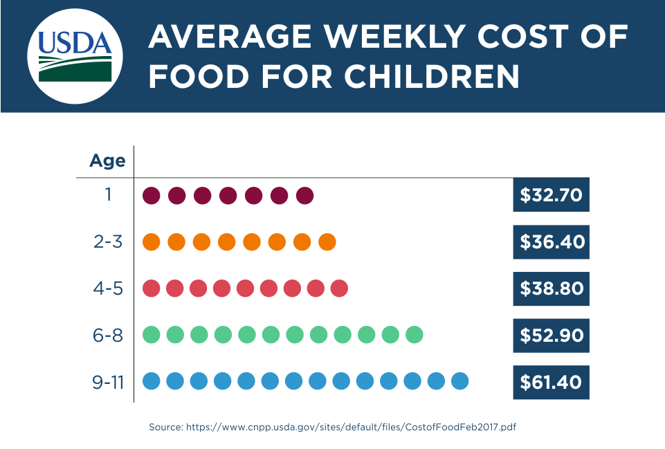 Average Weekly Cost of Food for Children