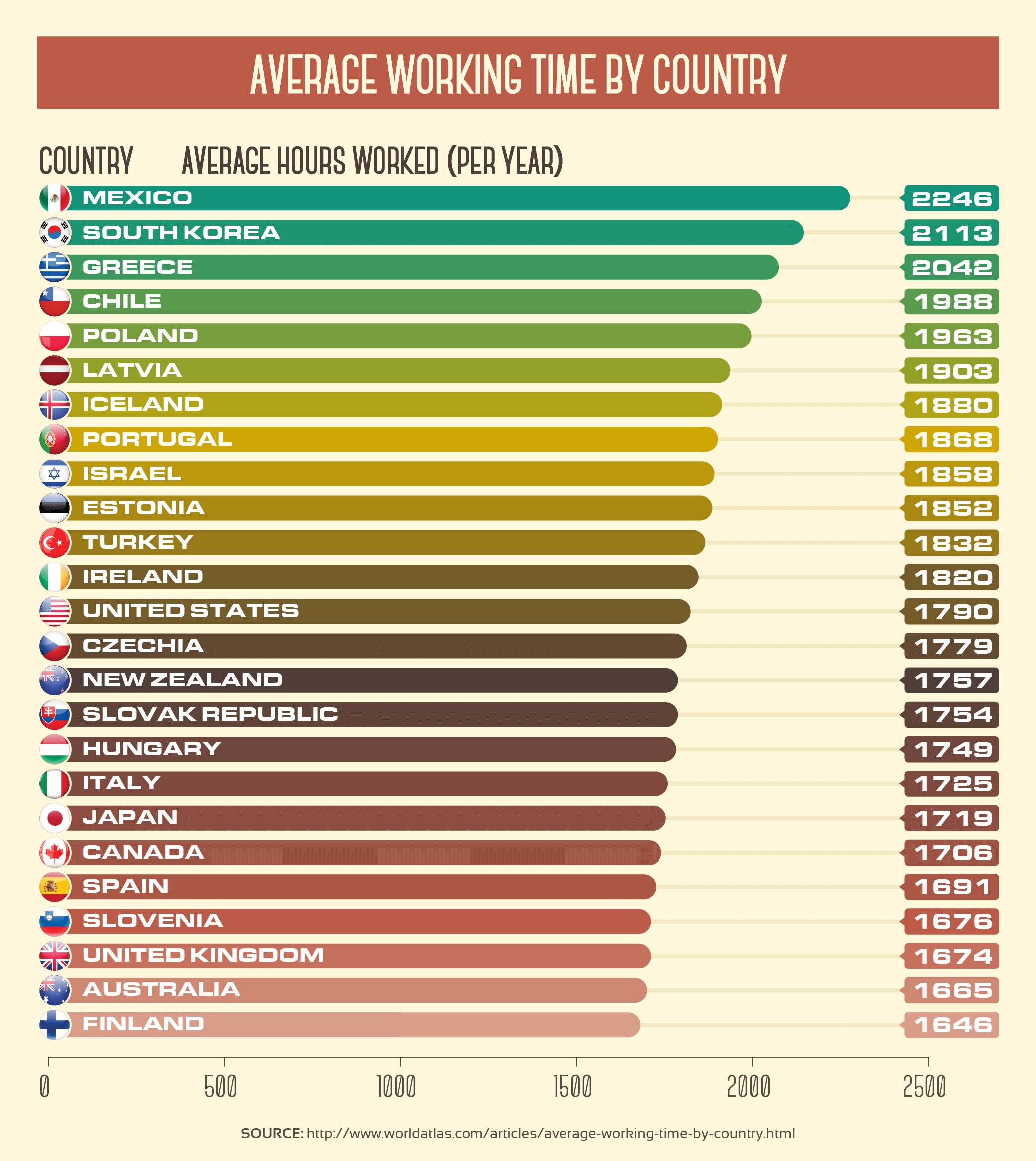 Average Working Time by Country