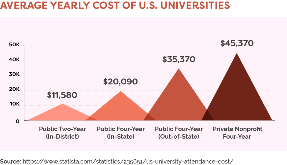 Average yearly cost of U.S. universities