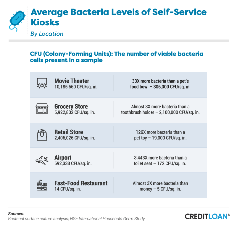 Average Bacteria Levels of Self-Service Kiosks