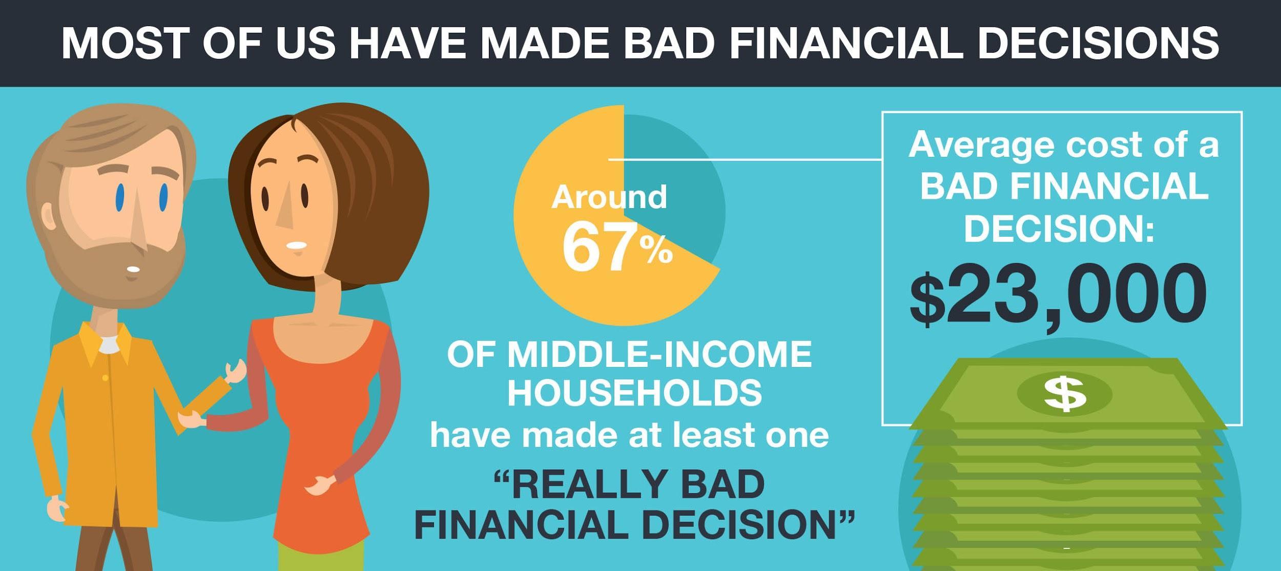 Bad financial decisions statistics