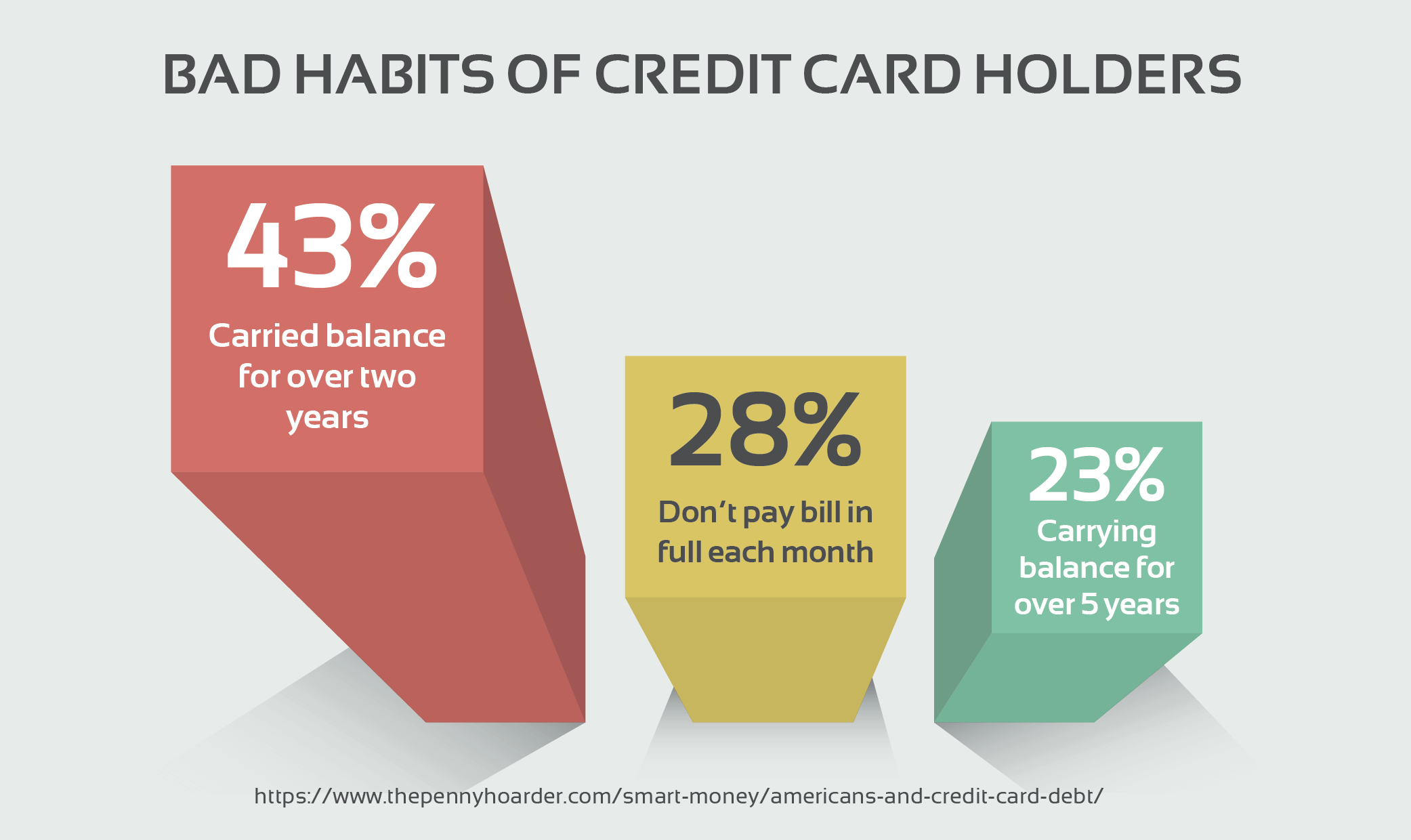 Bad Habits of Credit Card Holders