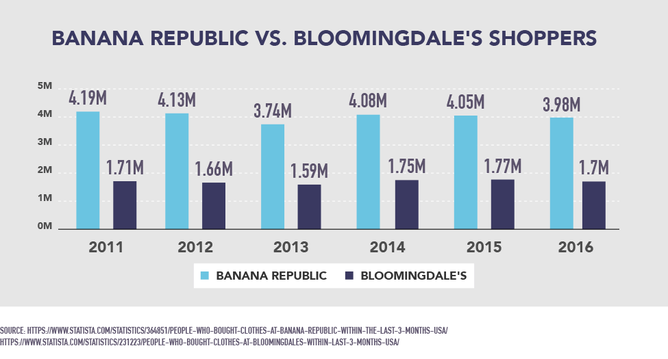 Banana Republic vs. Bloomingdale's Shoppers