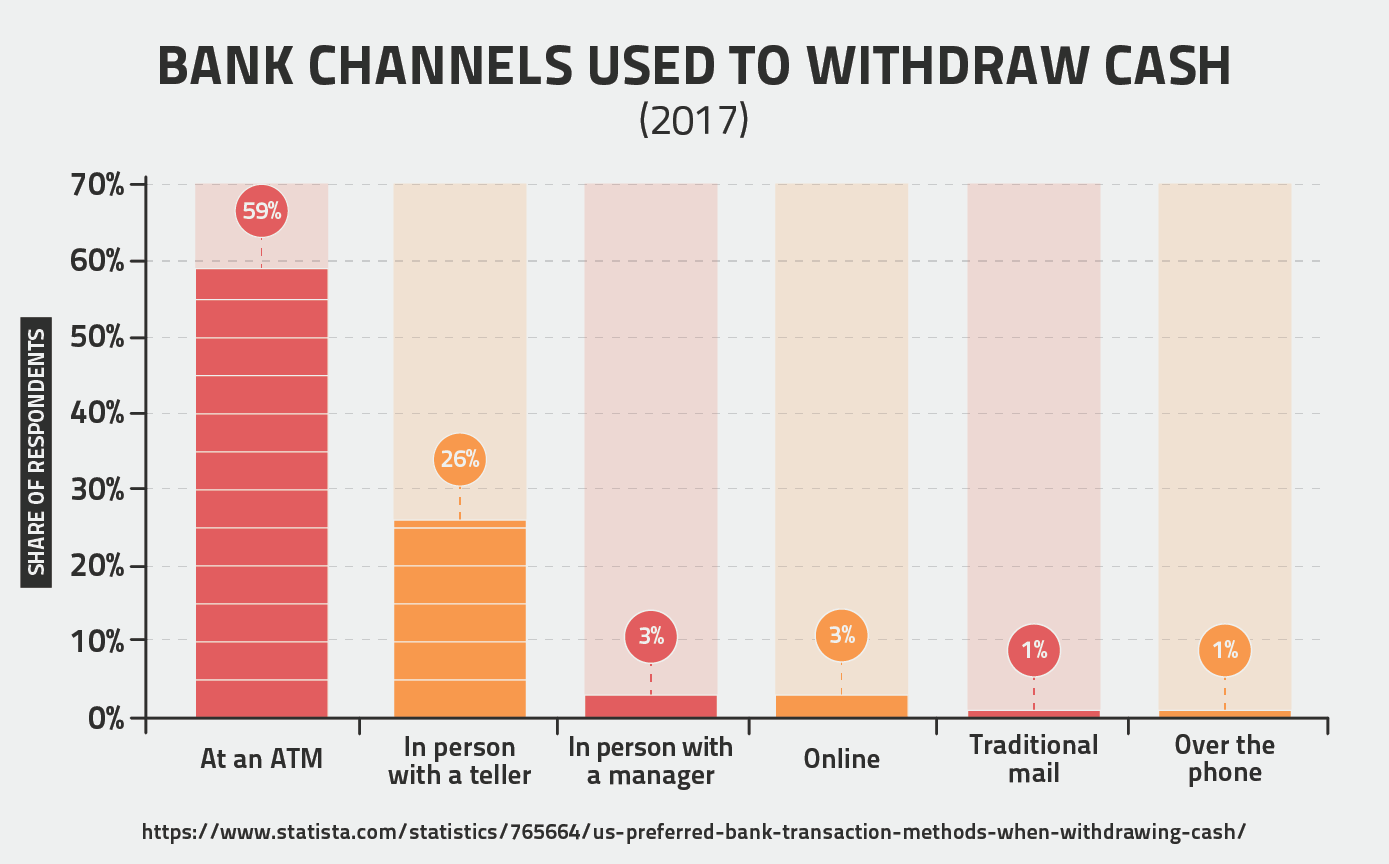 Bank Channels Used To Withdraw Cash (2017)
