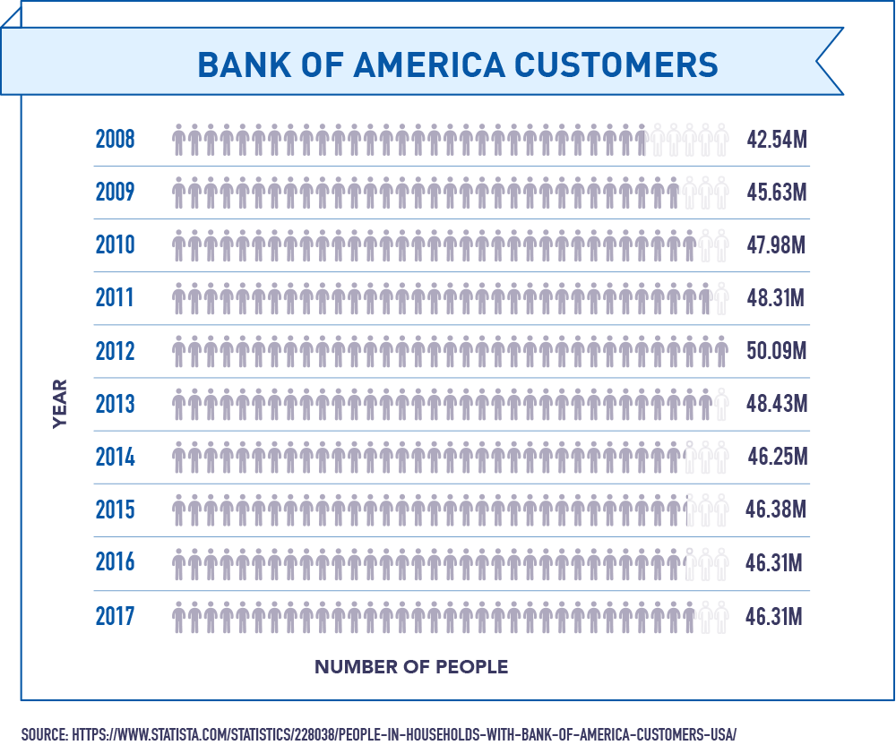 Bank of America Customers
