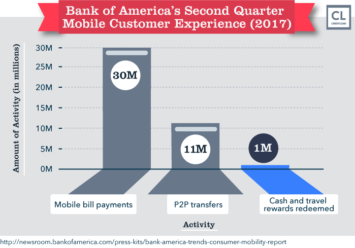 Bank of America's Second Quarter Mobile Customer Experience (2017)