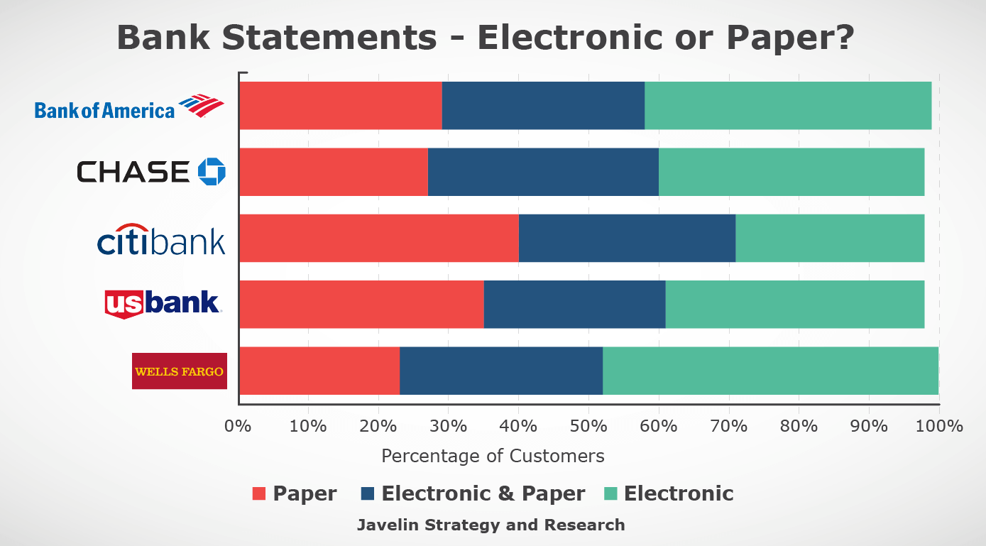 Bank statements - electronic or paper
