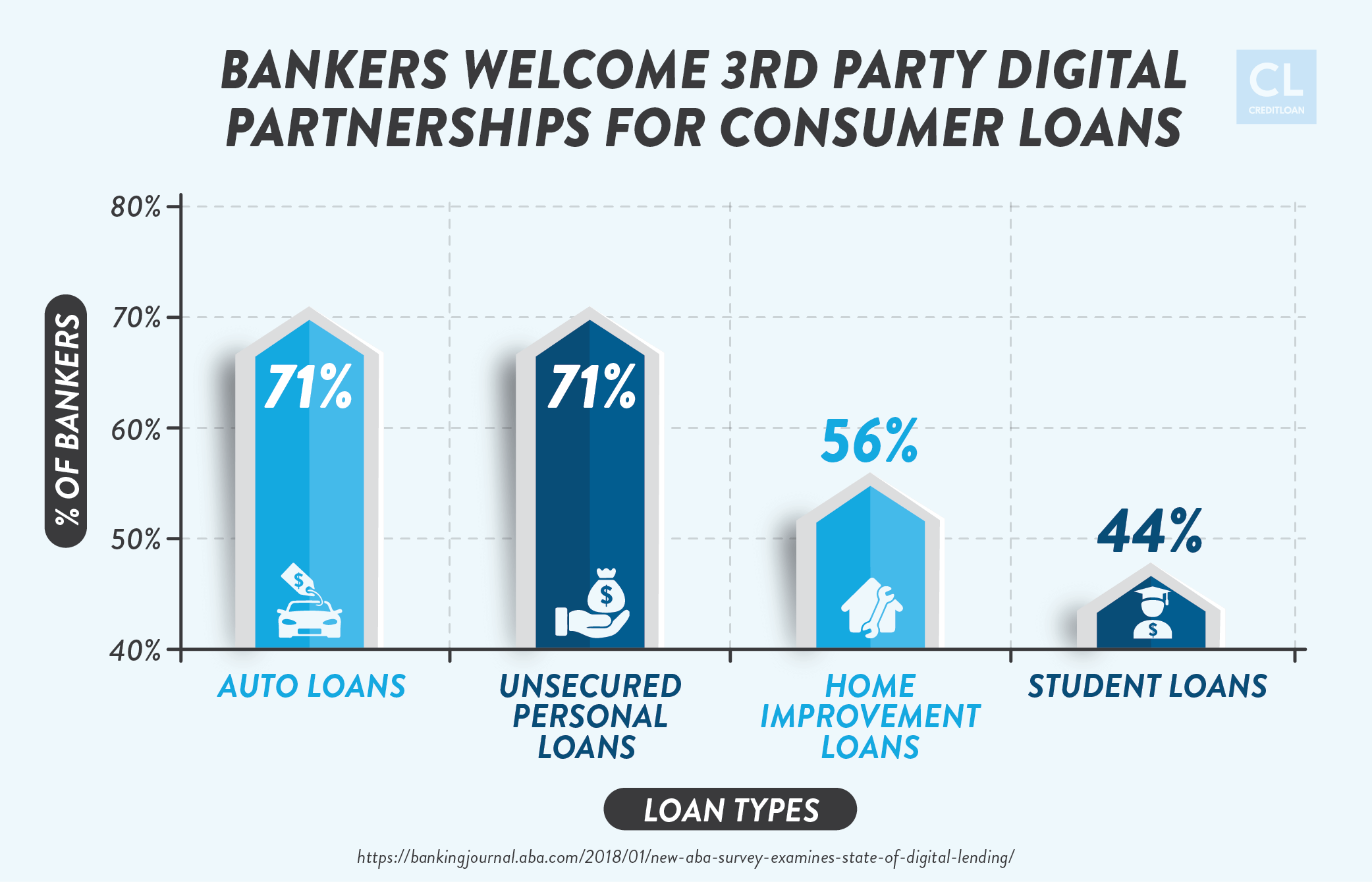 Bankers Welcome 3rd Party Digital Partnerships for Consumer Loans
