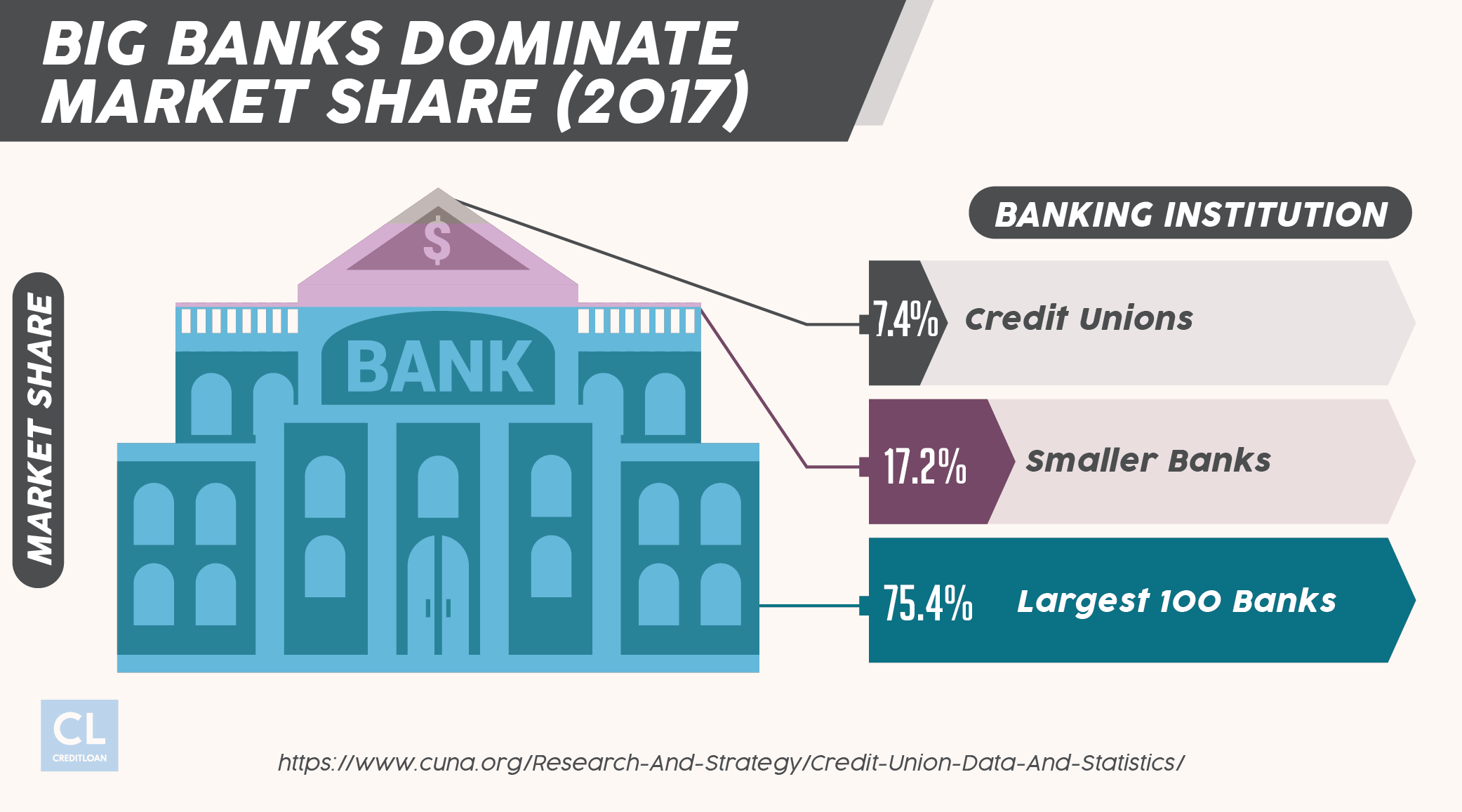 Banking Instituion Market Share Stats