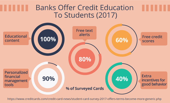Banks Offer Credit Education To Students (2017)