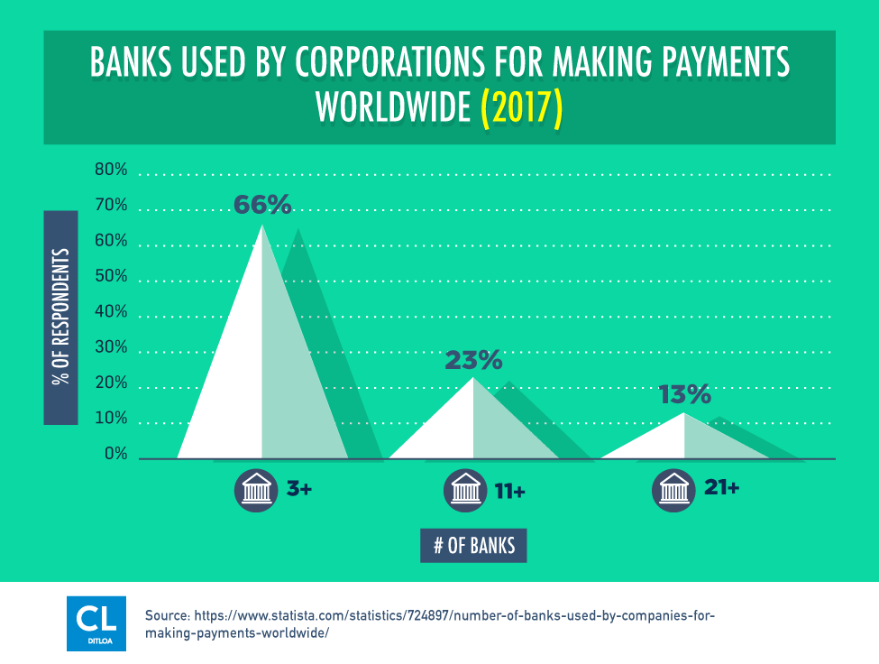 Banks Used By Corporations For Making Payments Worldwide (