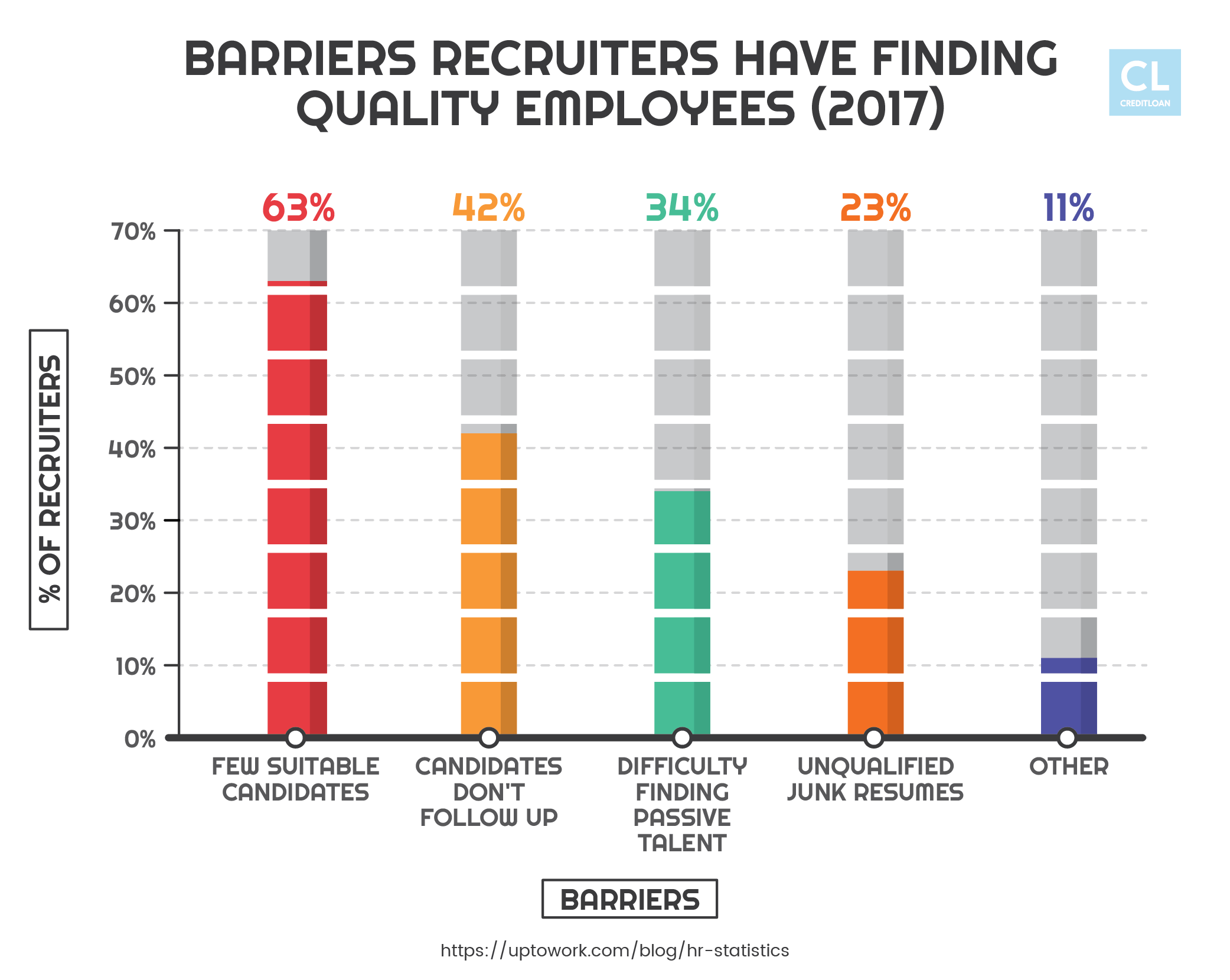 Barriers recruiters have in finding quality employees in 2017
