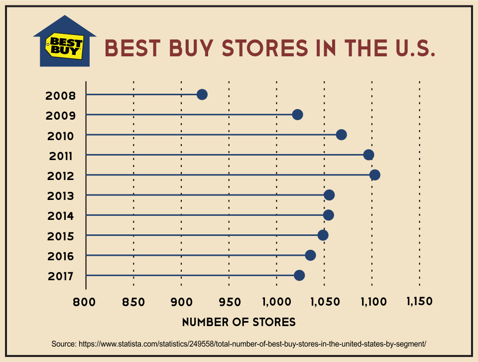 Best Buy Stores in the U.S.