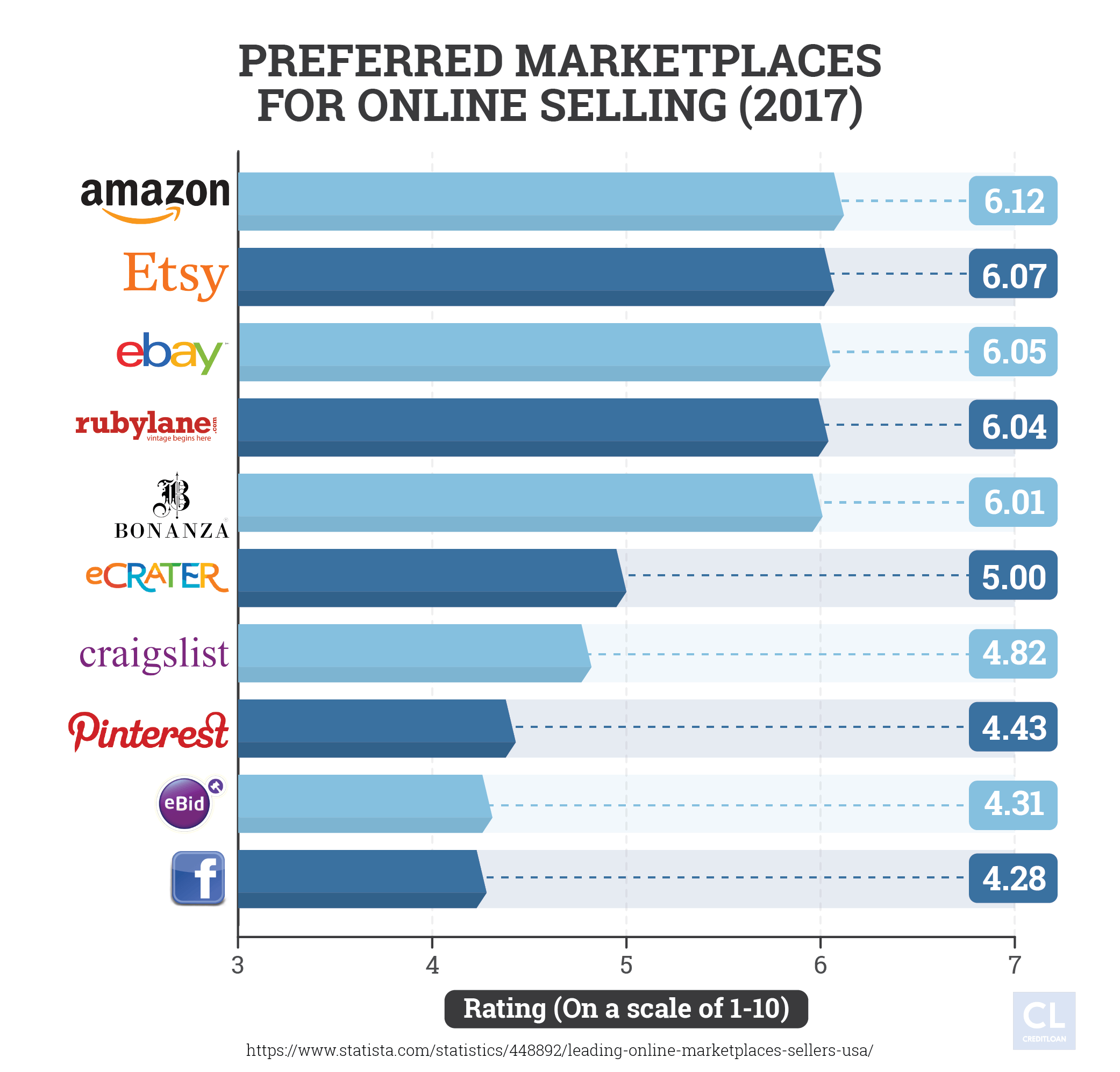 Best Markets for Online Selling 2017