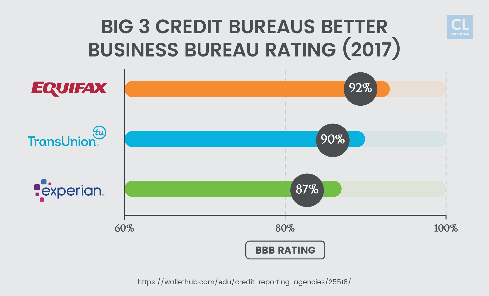 Big 3 Credit Bureaus Better Business Bureau Rating