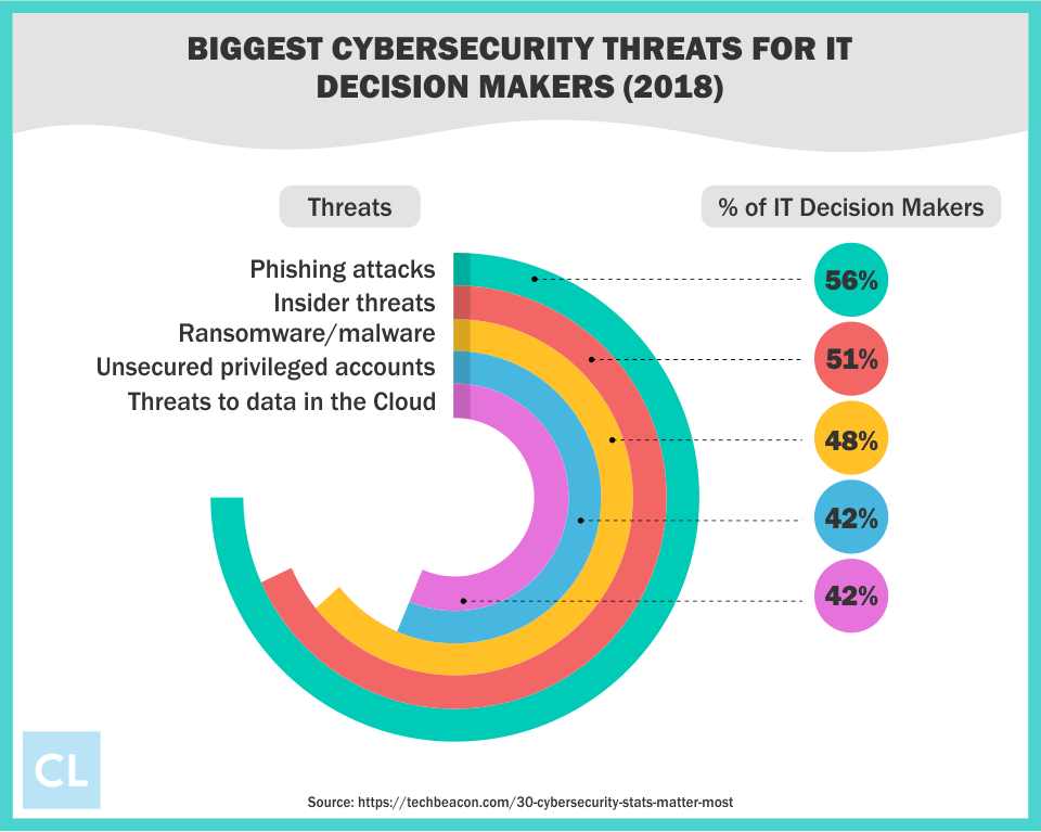 Biggest Cybersecurity Threats for IT Decision Makers in 2018