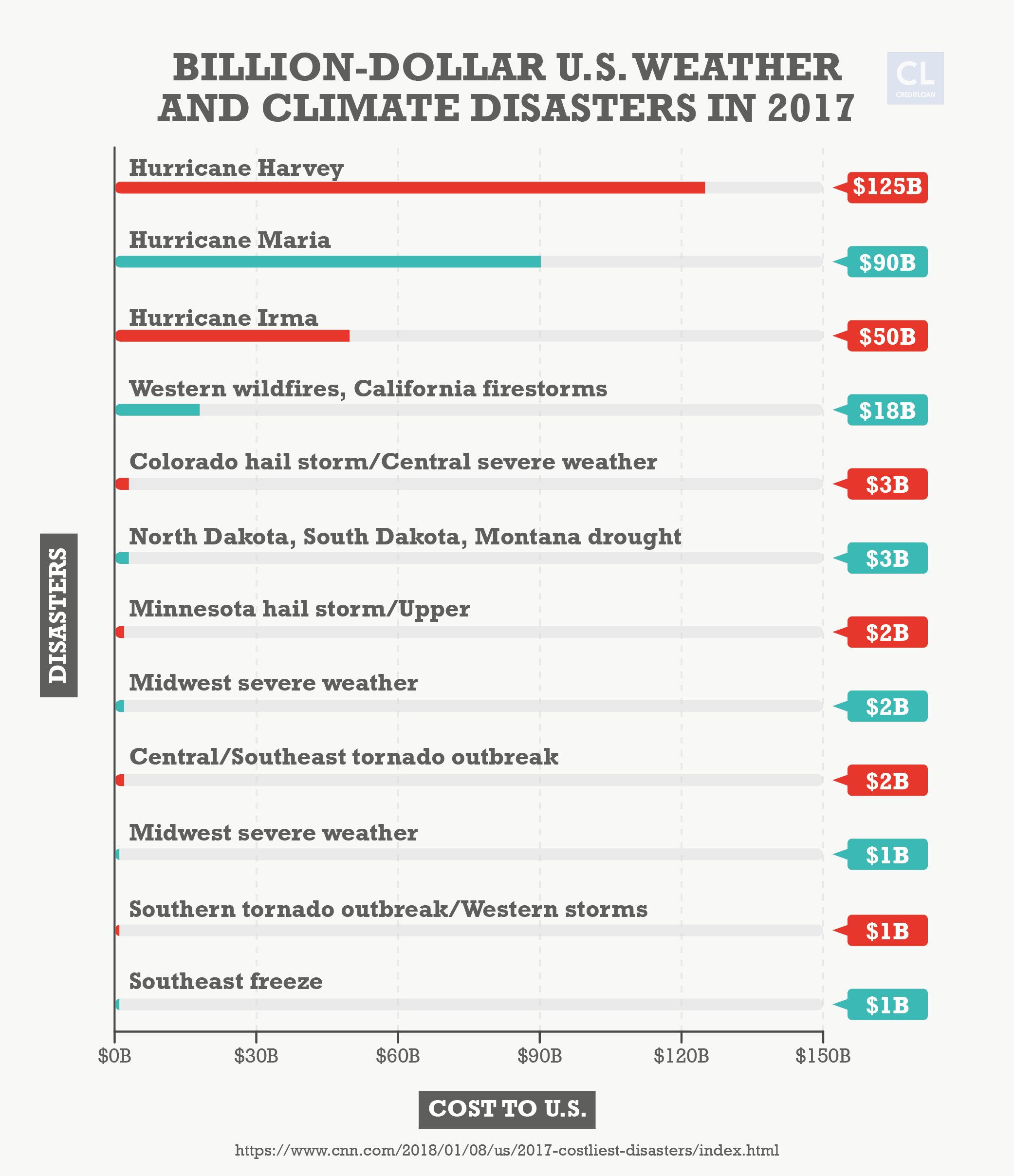 Billion-dollar U.S. Weather and Climate Disasters in 2017