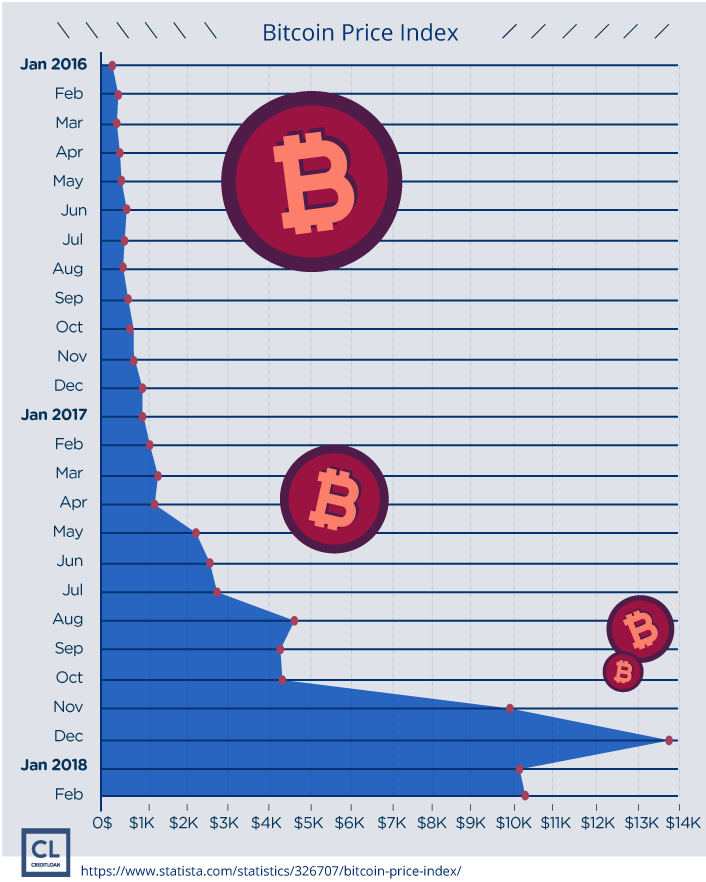 Bitcoin Monthly Price Index