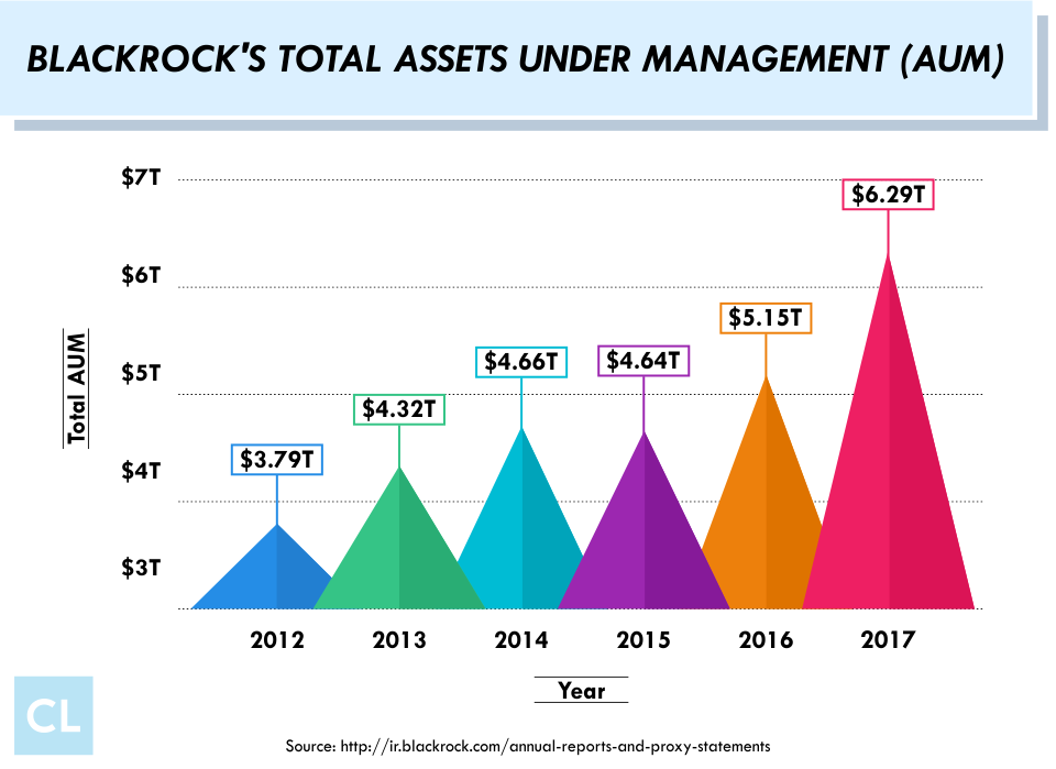 BlackRock's Total Assets Under Management (AUM) from 2012-2017