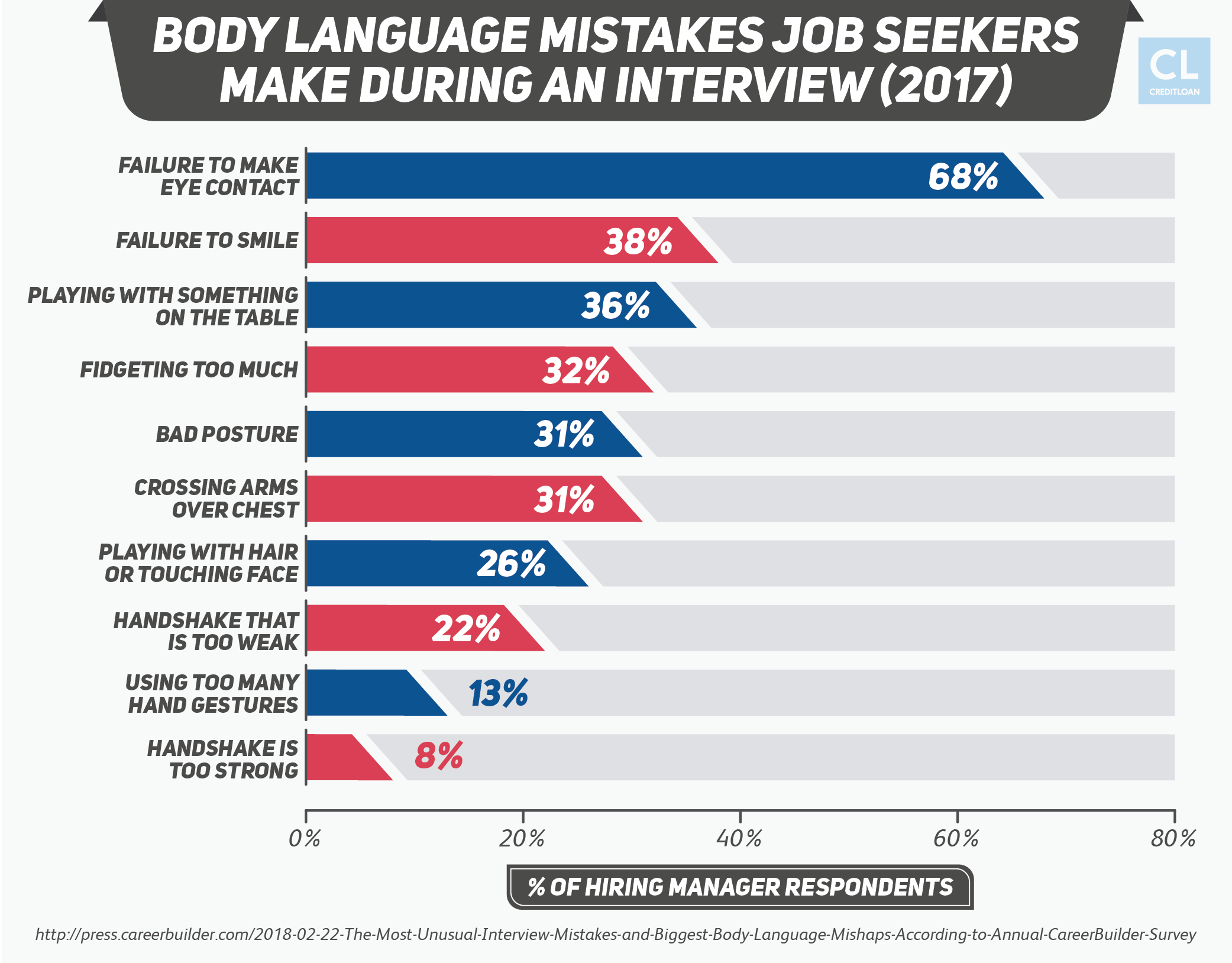 Body Language Mistakes Job Seekers Make During An Interview