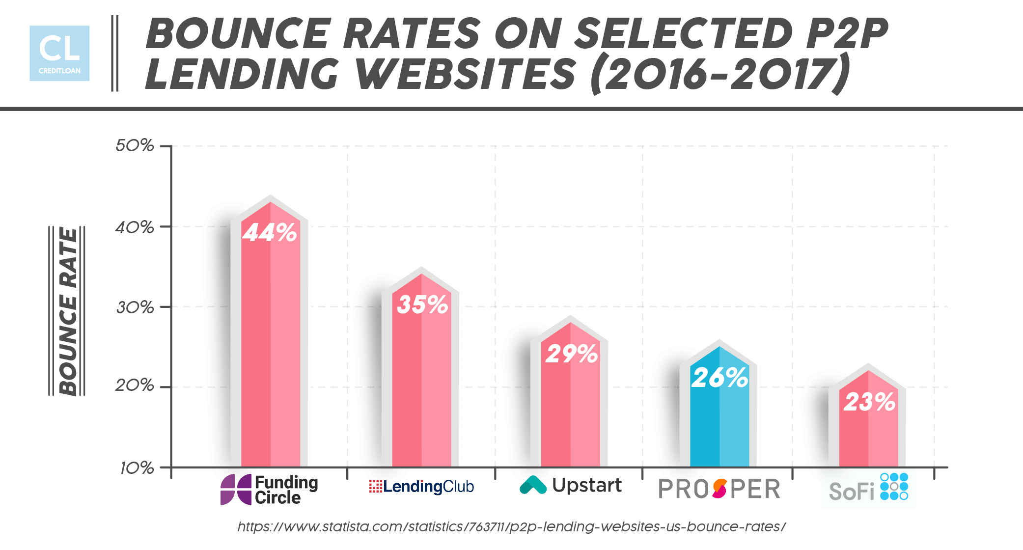 Bounce Rates On Selected P2P Lending Websites