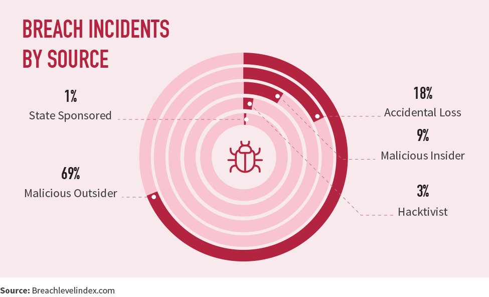 Breach incidents by source