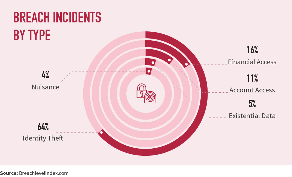Breach incidents by type