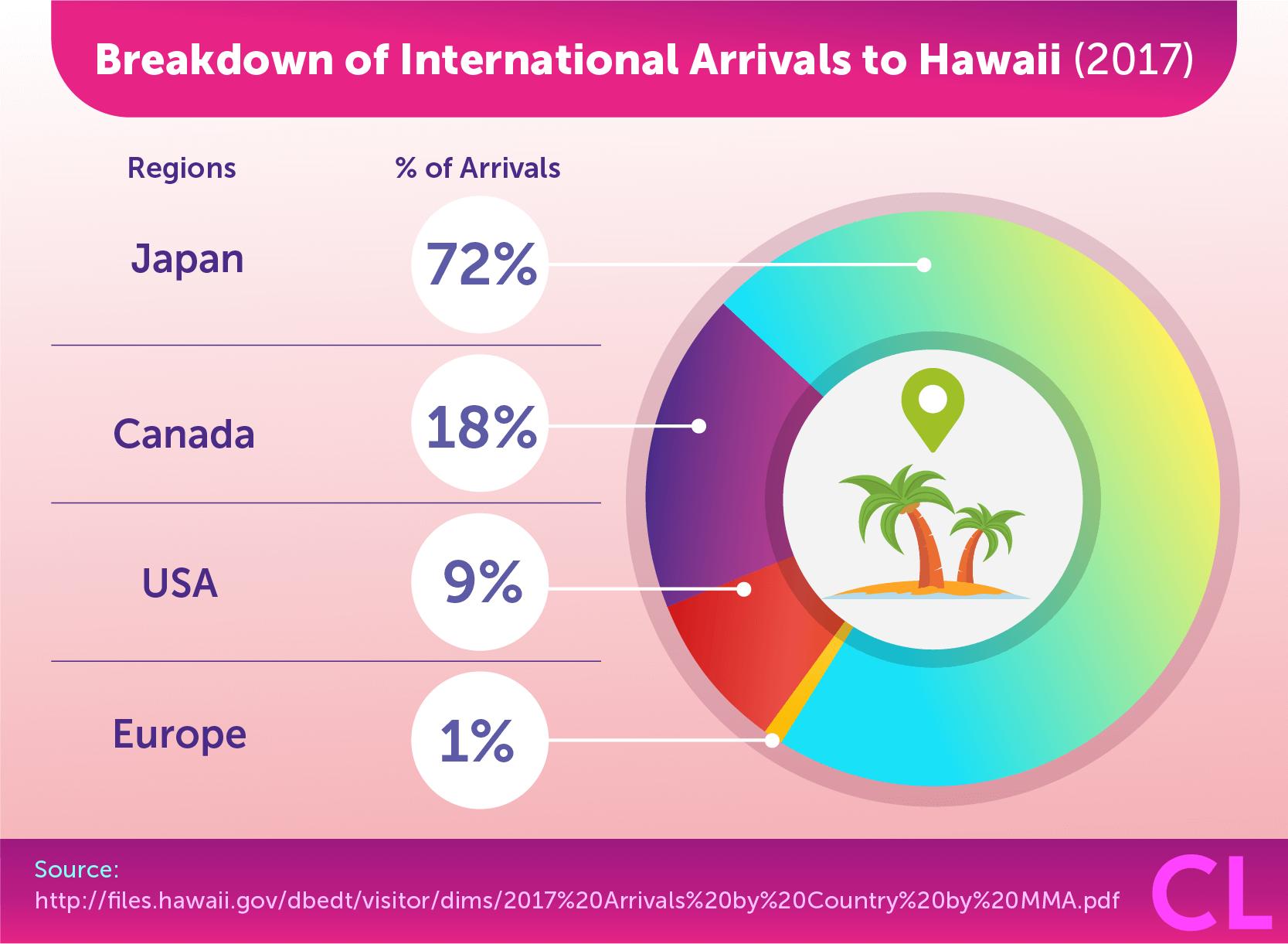 Breakdown of International Arrivals to Hawaii
