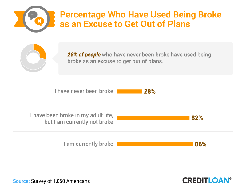 Percentage Who Have Used Being Broke As An Excuse To Get Out Of Plans