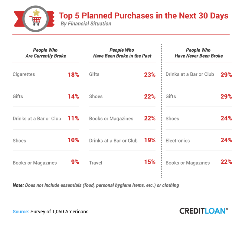 The Top 5 Planned Purchases In The Next 30 Days