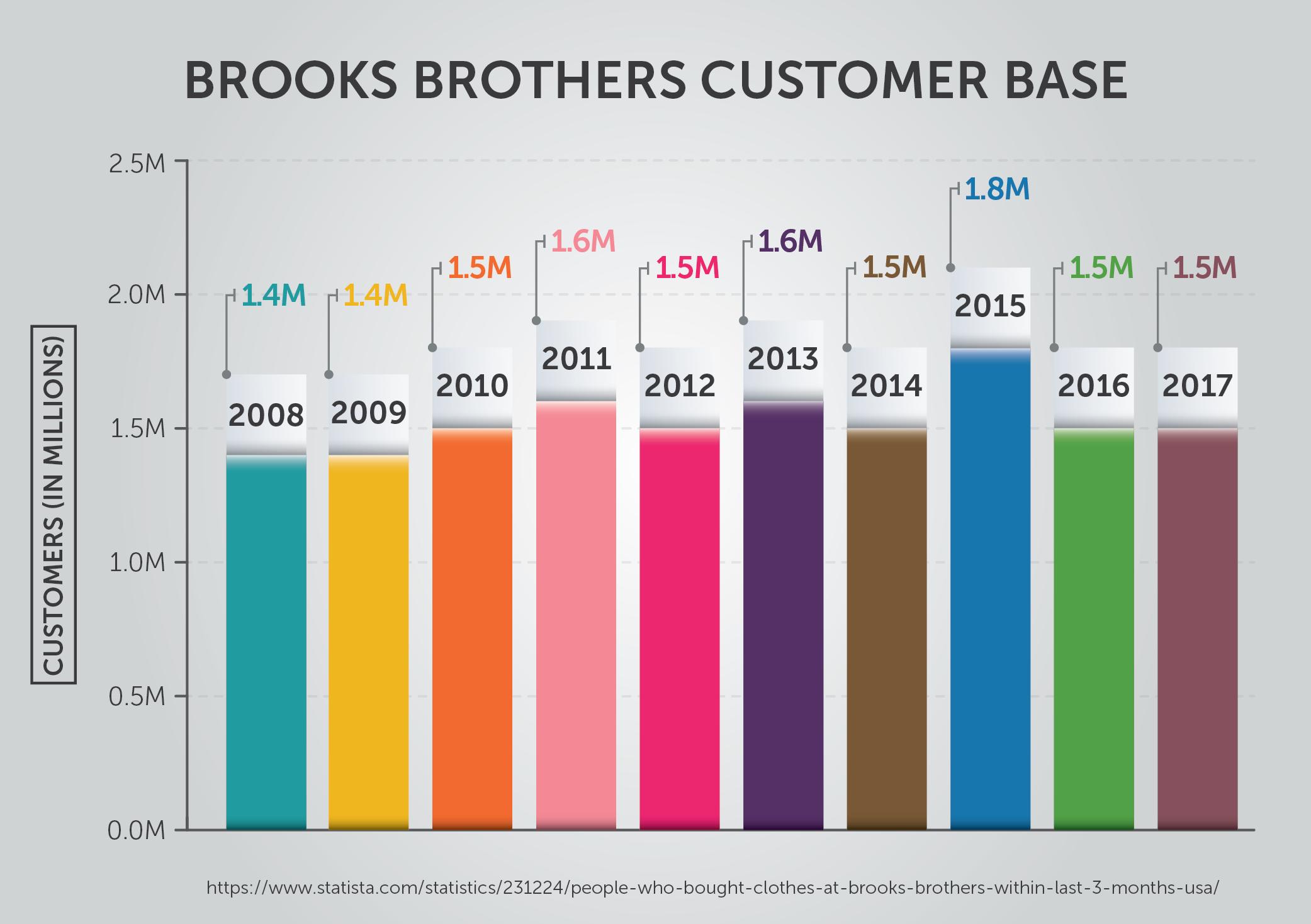 Brooks Brothers Customer Base