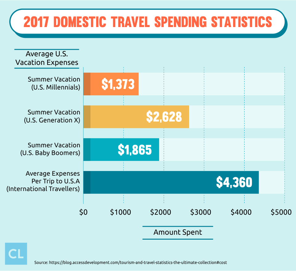 2017 Domestic Travel Spending Statistics