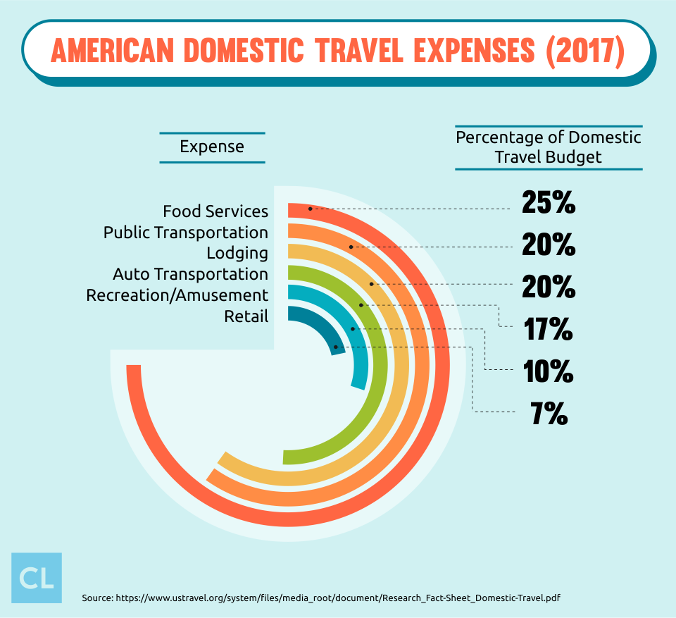 American Domestic Travel Expenses