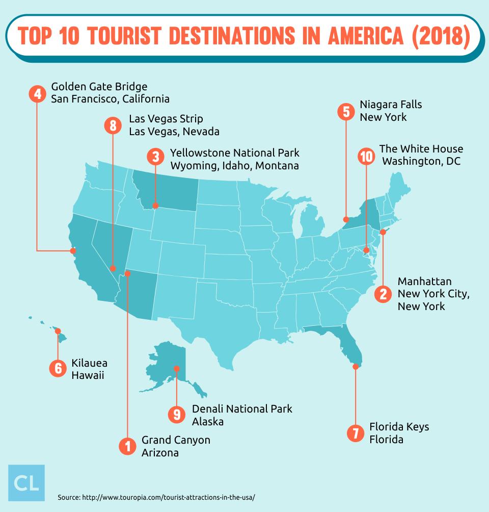 Top 10 Tourist Destinations in America