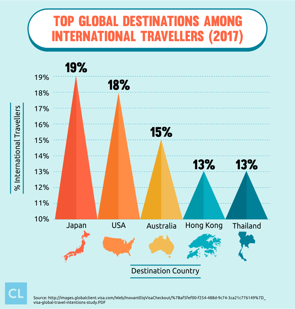 Top Global Destinations Among International Travellers