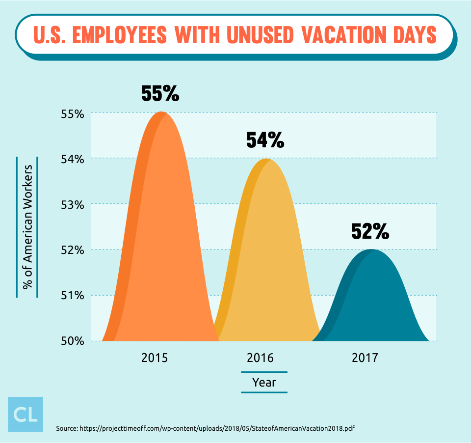 U.S. Employees with Unused Vacation Days from 2015-2017