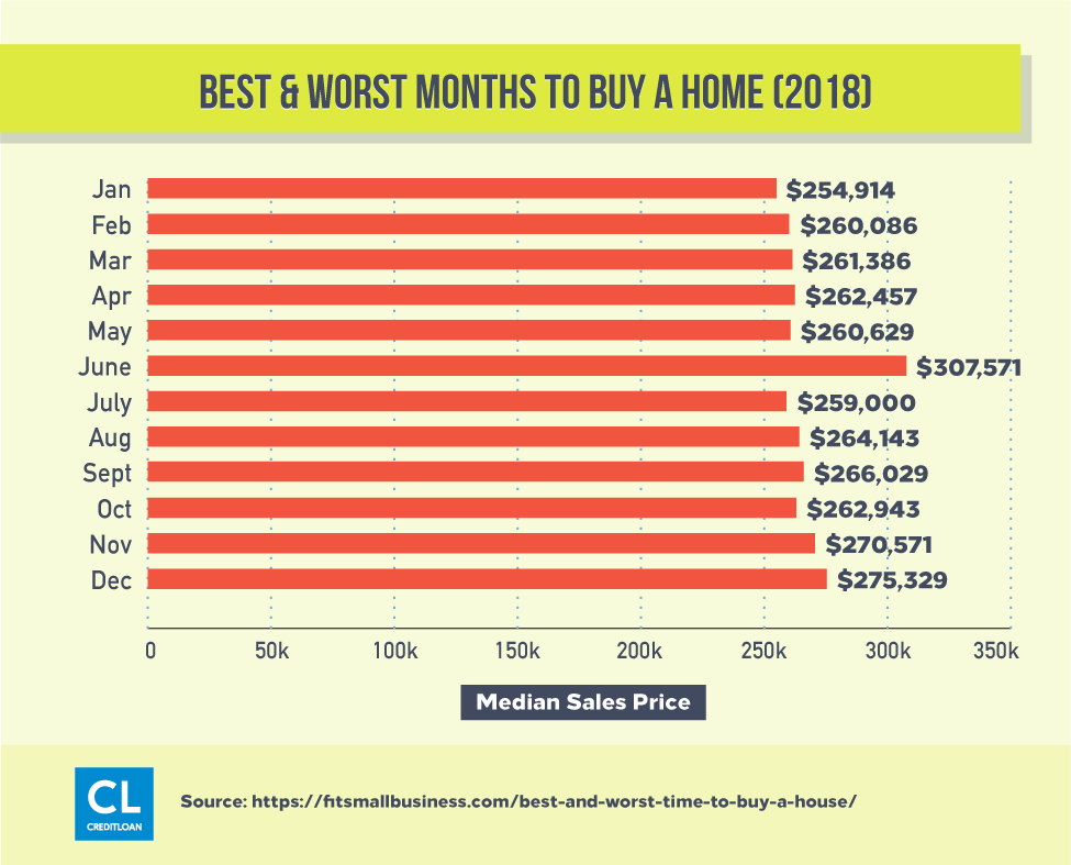 2018 Best & Worst Months to Buy a Home