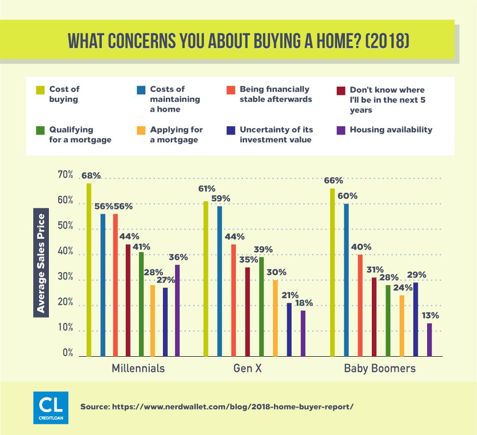 Survey: What Concerns You About Buying A Home?