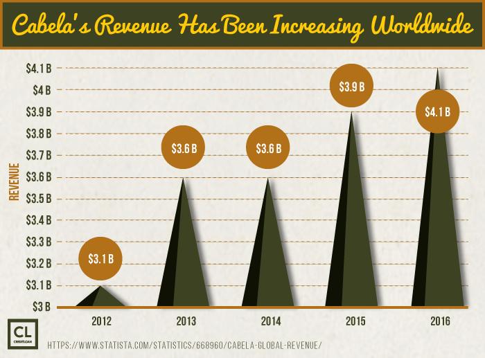 Cabela's Revenue Has Been Increasing Worldwide from 2012-2018