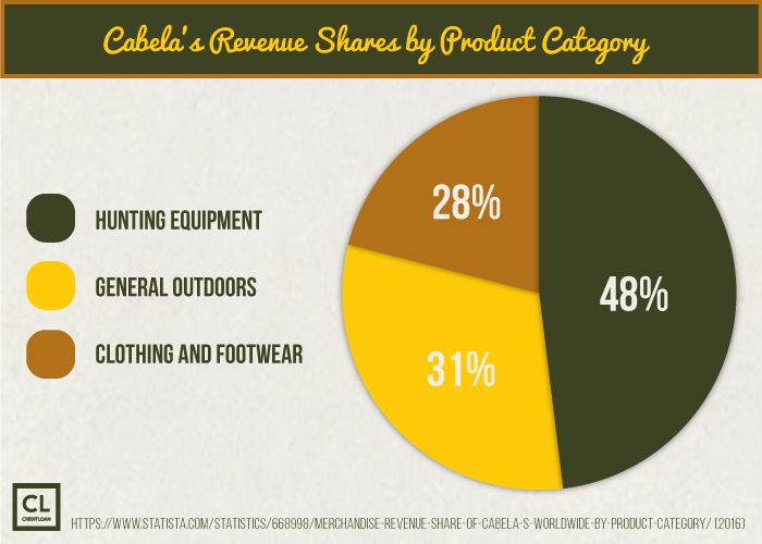 Cabela's Revenue Shares by Product Category