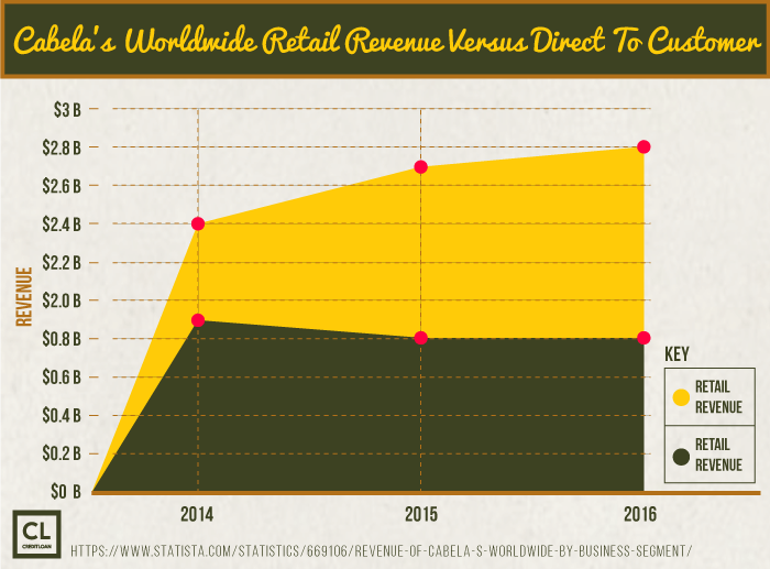 Cabela's Worldwide Retail Revenue Versus Direct To Customer from 2014-2016