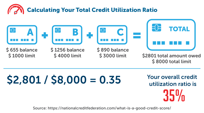 Calculating your total credit utilization ratio