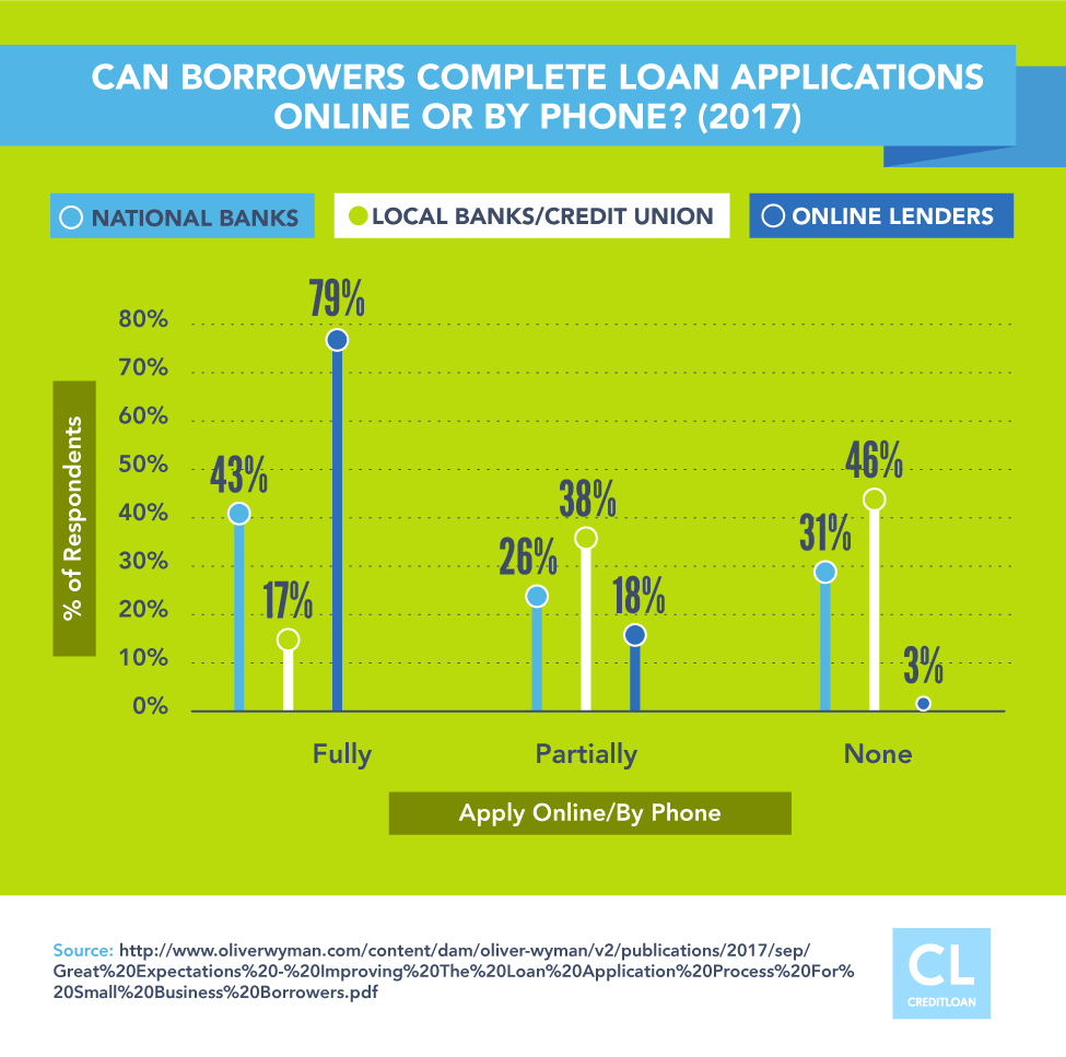 Can Borrowers Complete Loan Applications Online Or By Phone?