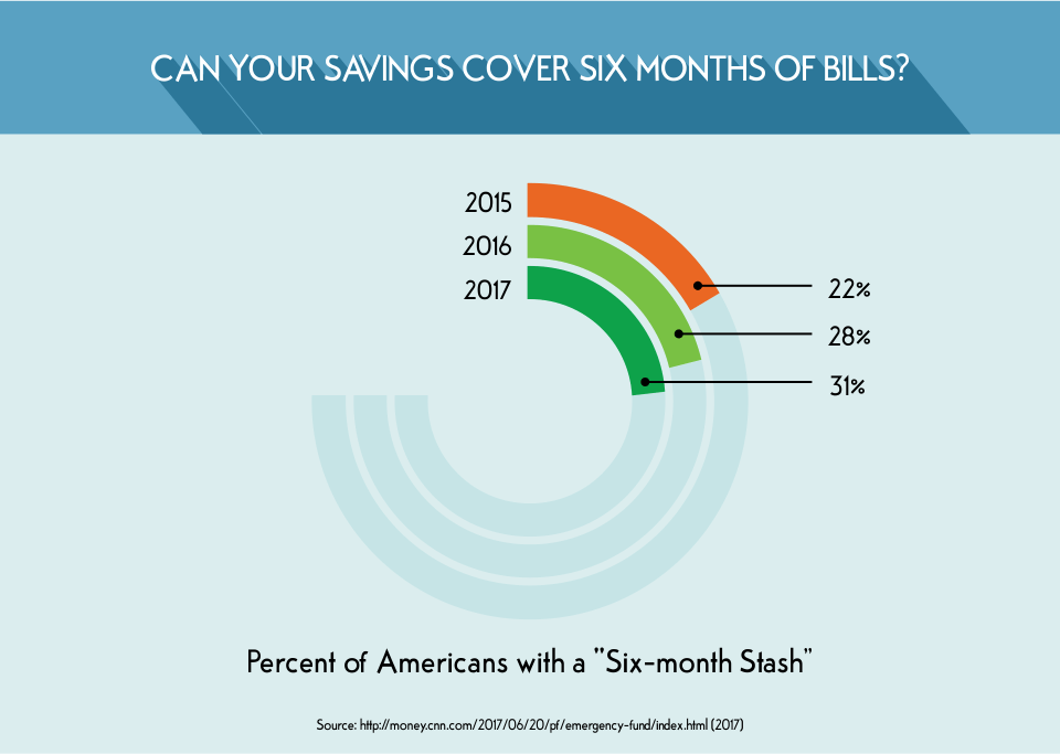 Can Your Savings Cover Six Months of Bills?
