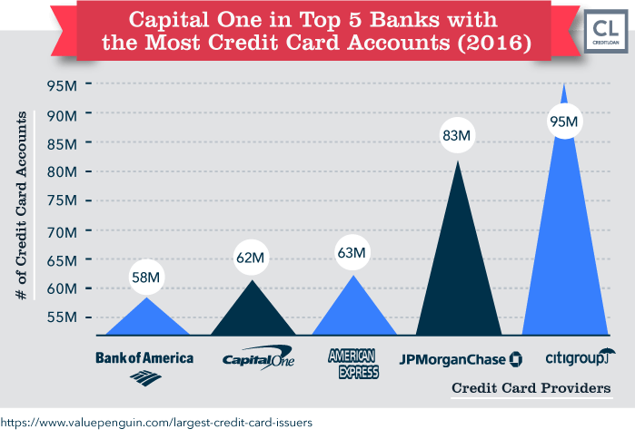 Capital One in Top 5 Banks with the Most Credit Card Accounts (2016)