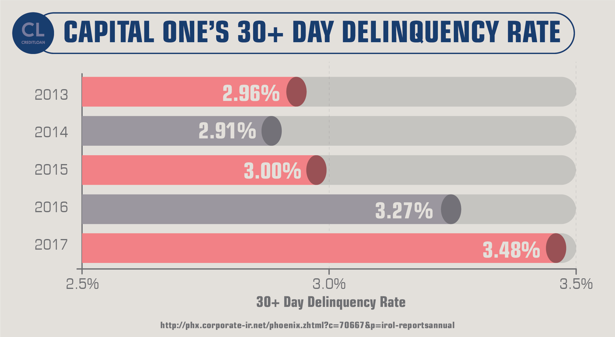 Capital One's 30+ Day Delinquency Rate from 2013-2017