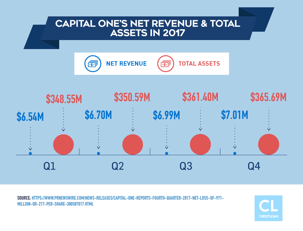Capital One's Net Revenue & Total Assets in 2017