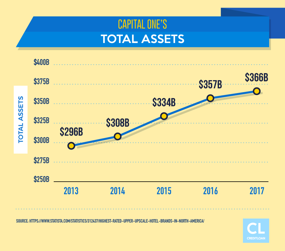 Capital One's Total Assets 2013-2017